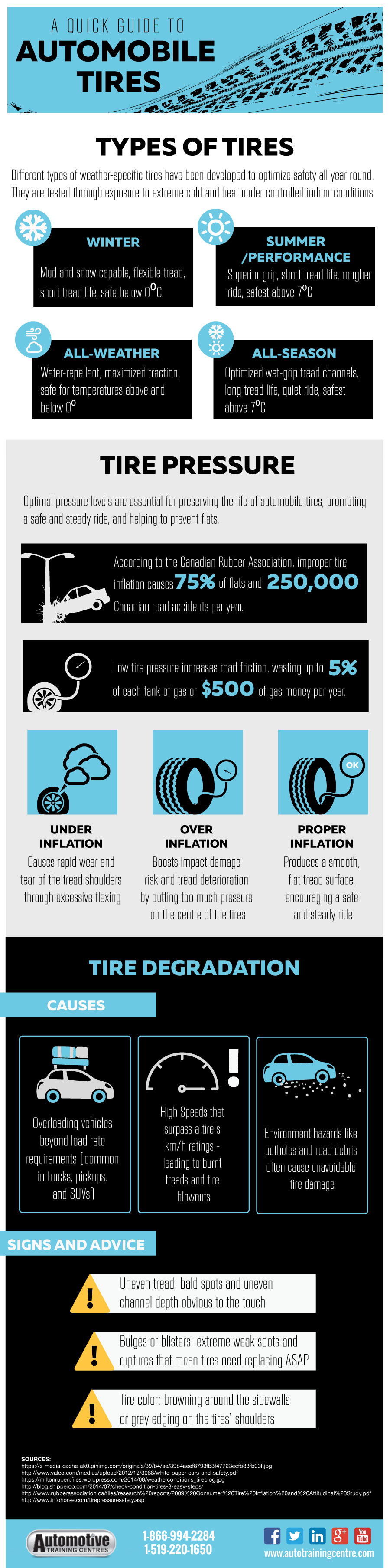 [Infographic] Quick-Guide to Automobile Tires