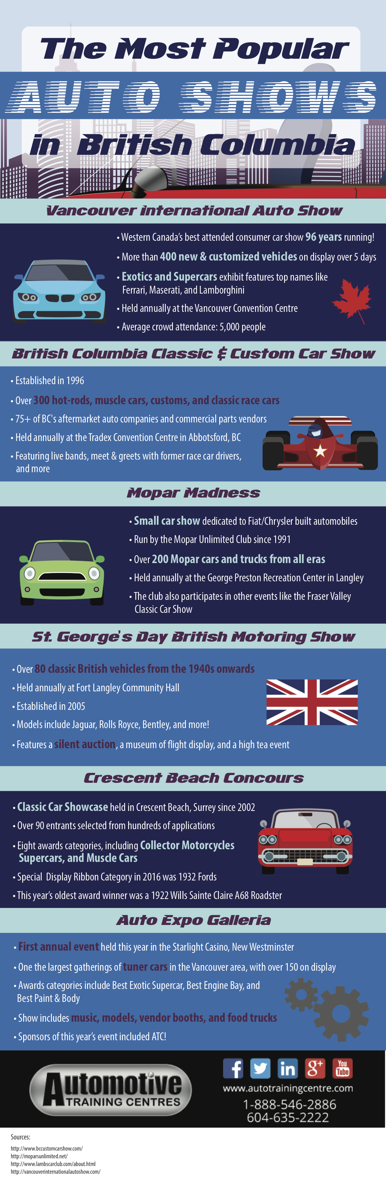 Infographic: The Most Popular Auto Shows in British Columbia