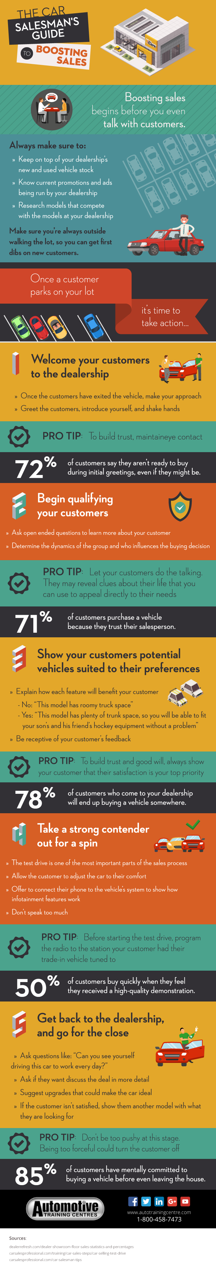 ATC Toronto_Infographic_The Car Salesmans Guide to Boosting Sales